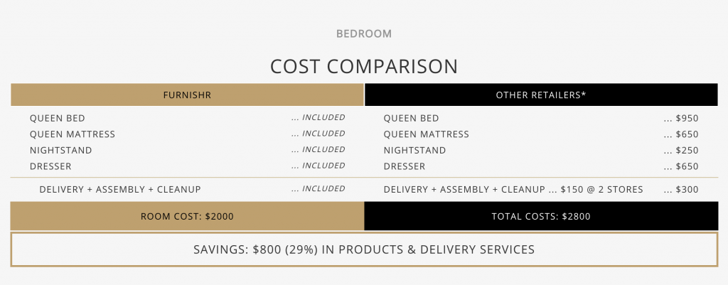 Bedroom furnishing comparison